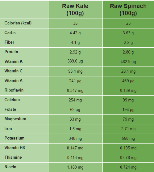 Kale vs spinach nutrinional comparison comparison